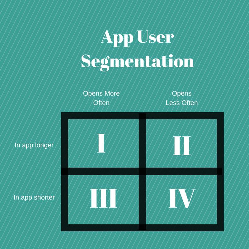 App User Segmentation Chart