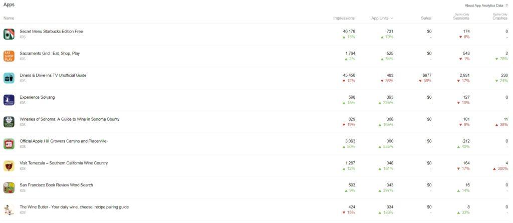 app analytics chart