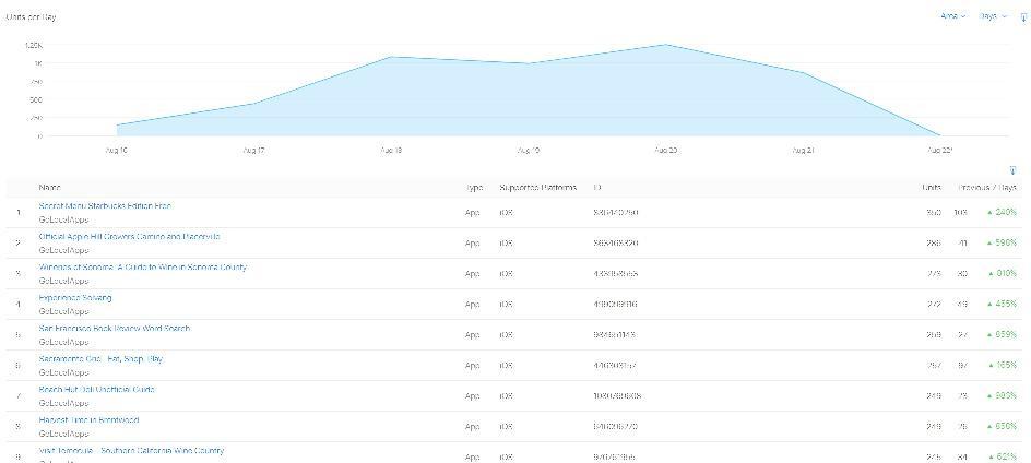 sales surge chart 2