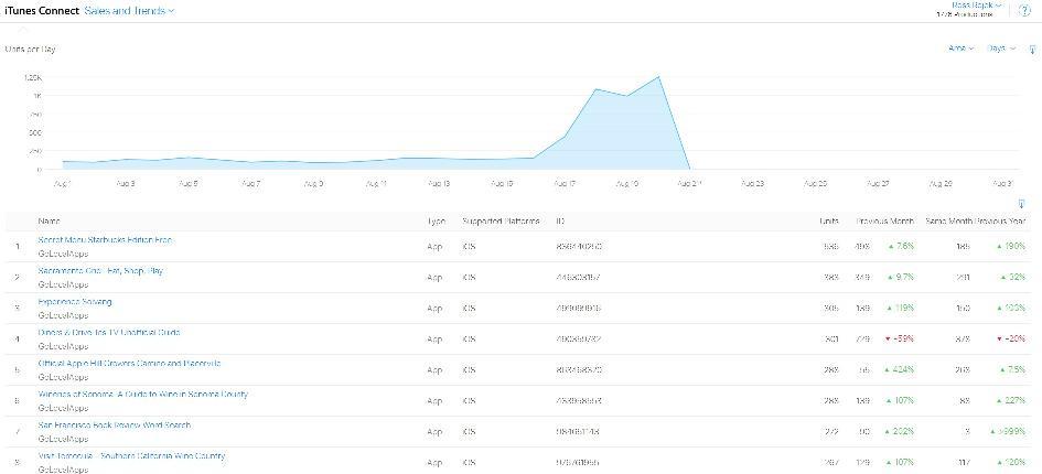 app sales chart